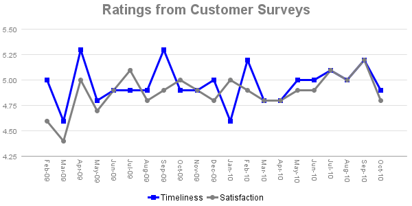 Support Ratings for October