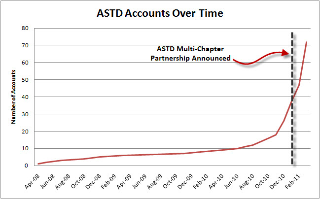 ASTD Accounts Over Time