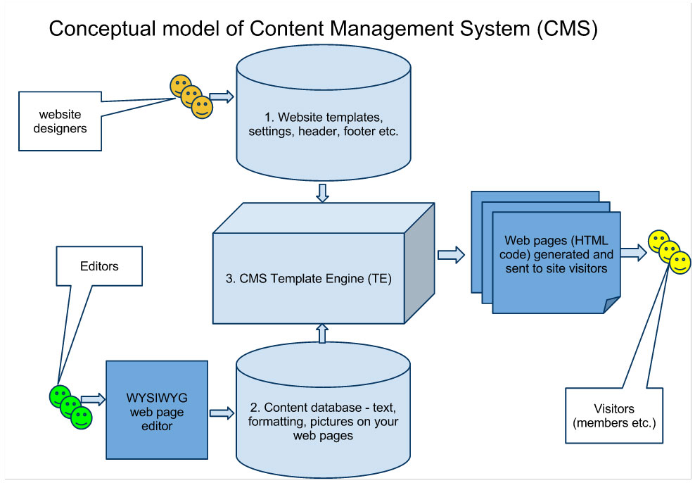 Conceptual model of Content Management System (CMS)