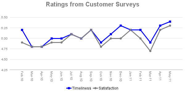 Ratings from Customer Surveys