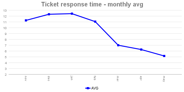 Ticket Response Time