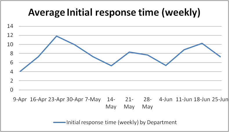 Average Initial Response Time