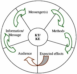 5 keys knowledge transfer model