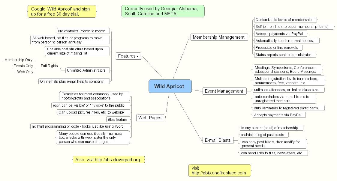 Wild Apricot mind map