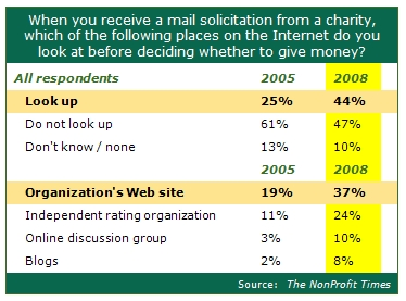 nonprofit times donor study results