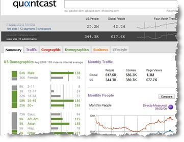 QuantCast.com market research tool screenshot