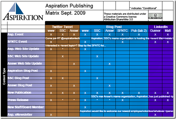 make your own publishing matrix