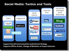 Social Media Tactics and Tools