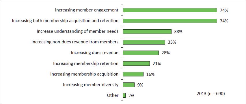 Wild Apricot Blog : 2013 Membership Marketing Benchmarking Report