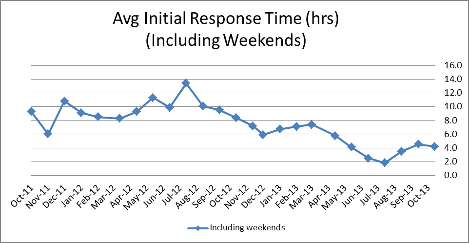 Average support response time in hours
