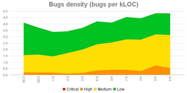 Bugs Density