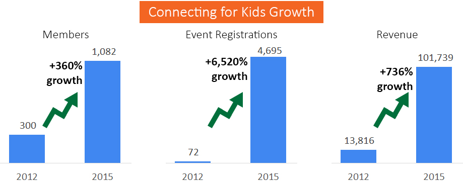 Connecting for Kids Growth 1