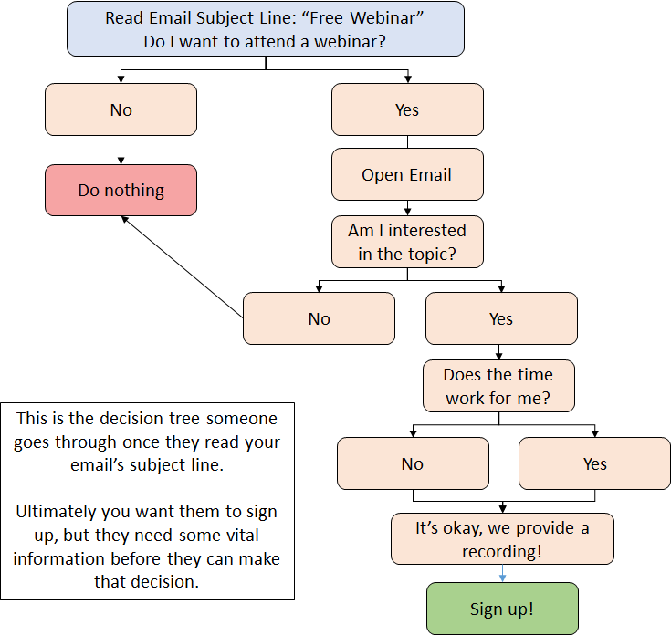 email decision tree