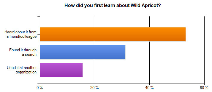 How did you first learn about Wild Apricot?