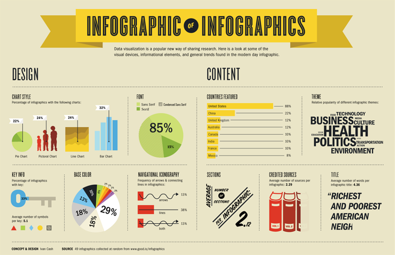 Telling Your Story Through Infographics