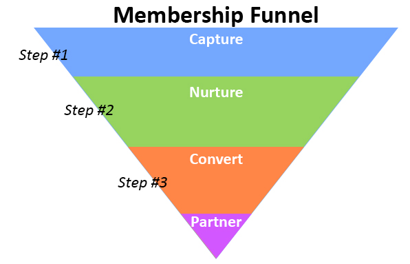 march funnel March 7, 2017 by david braun under m&a and external growth leave a reply   acquisition prospects, you may be wondering, why use a prospect funnel.