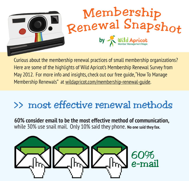 Is your associations renewal cycle impacting growth wild apricot these survey findings corroborate our 2012 membership renewal altavistaventures Image collections