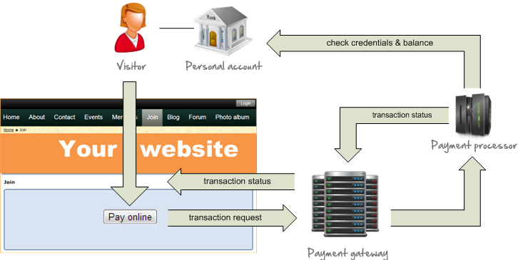 Payment Gateway and Payment Processor