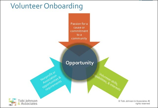 4 Reasons Why You Need a Volunteer Onboarding Process | Wild ...
