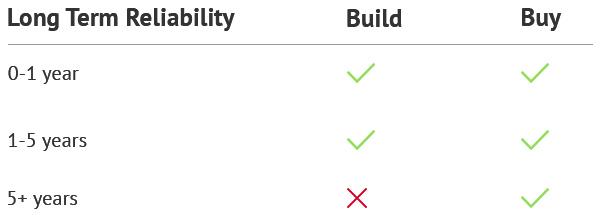 Long Term Reliability