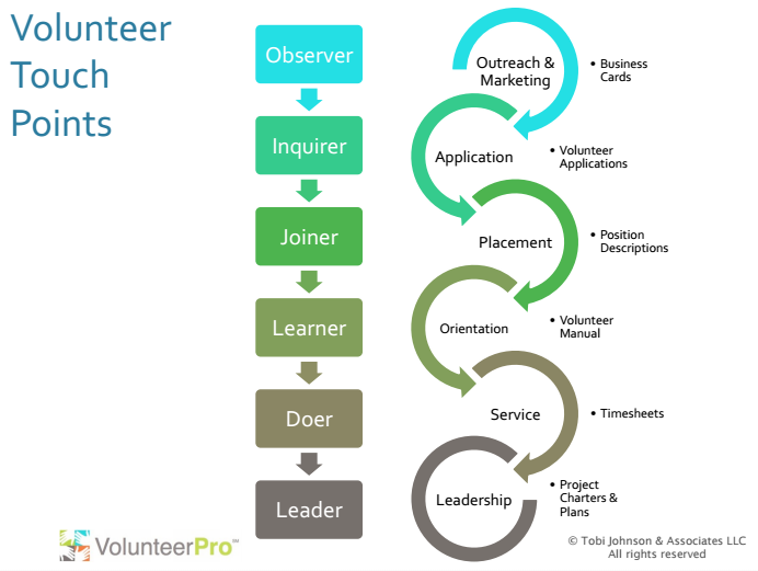 volunteer touchpoints