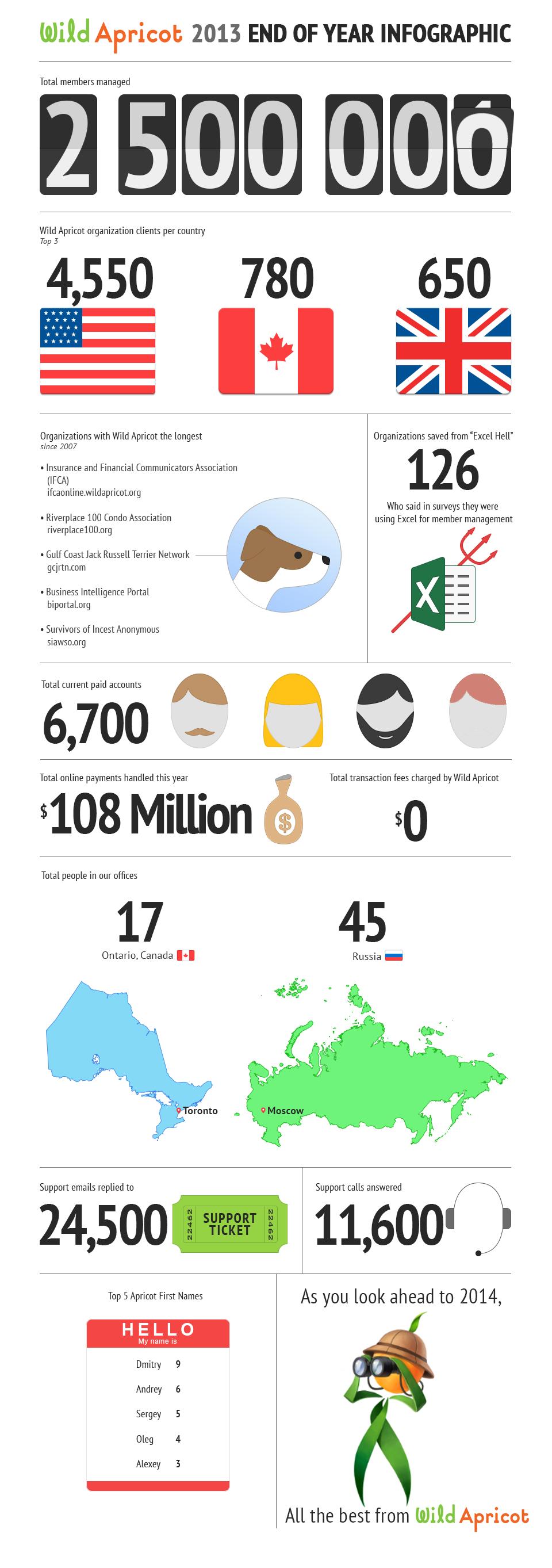 Wild Apricot 2013 Infographic