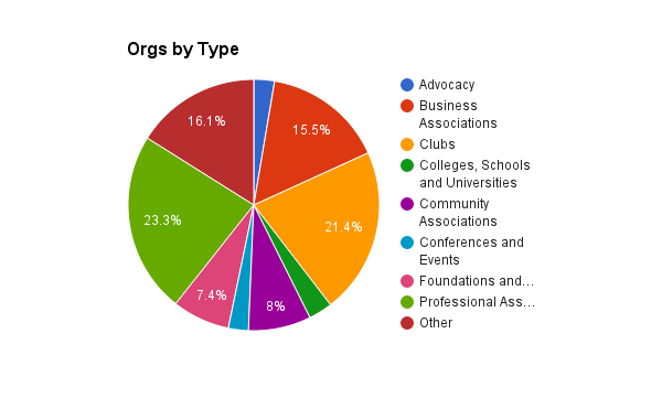 Orgs By Type